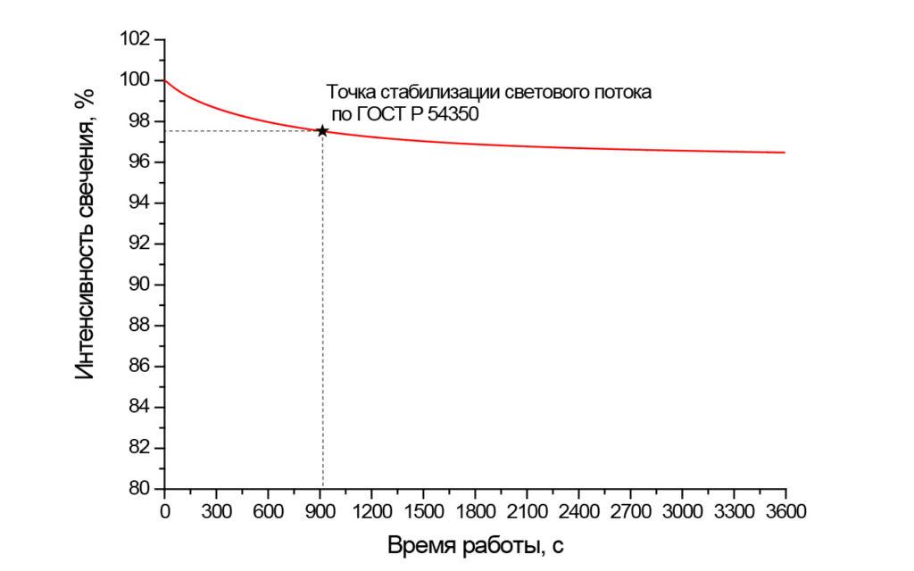 Стабилизация светового потока светильника FD 112 200W (5000K, 90гр)