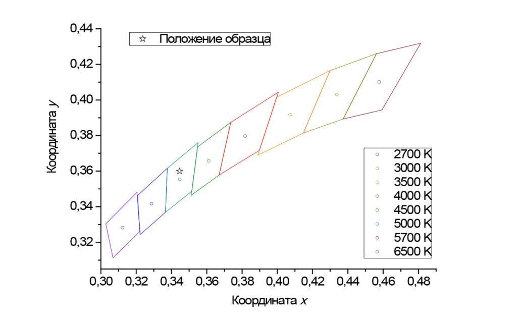 Координаты цветности светильника FD 112 200W (5000K, 90гр)