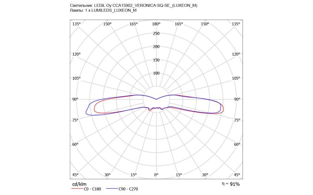 LEDIL представила новую линзу CA15902_VERONICA-SQ-SE