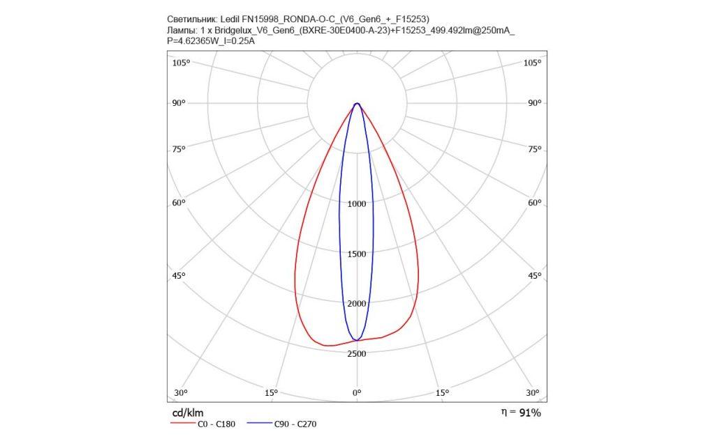 Новая линза FN15998_RONDA-O-C от LEDIL, которая работает с различными CoB-матрицами