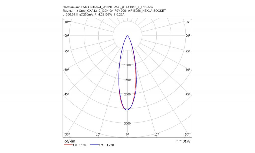 Новая линза WINNIE-M-C для COB от Ledil