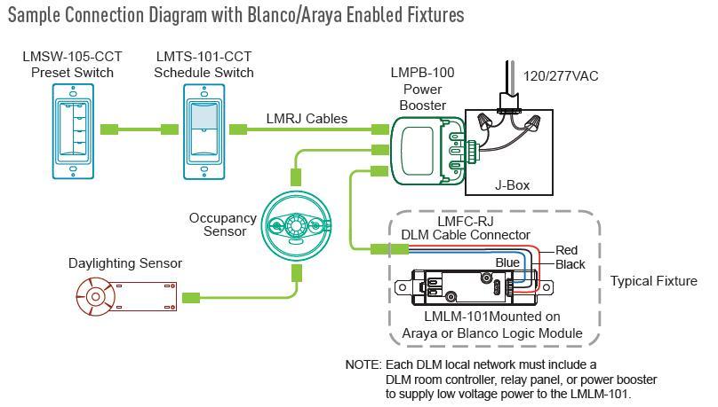 Структурная схема управления освещением CCT от Legrand.
