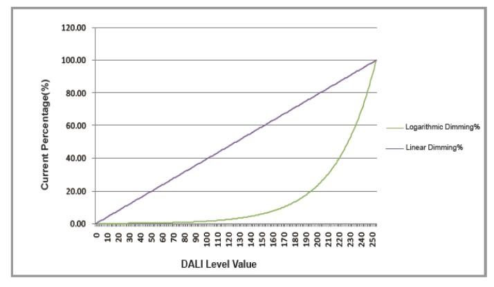 Логарифмическое и линейное диммирование светильников на ИП MOONS.