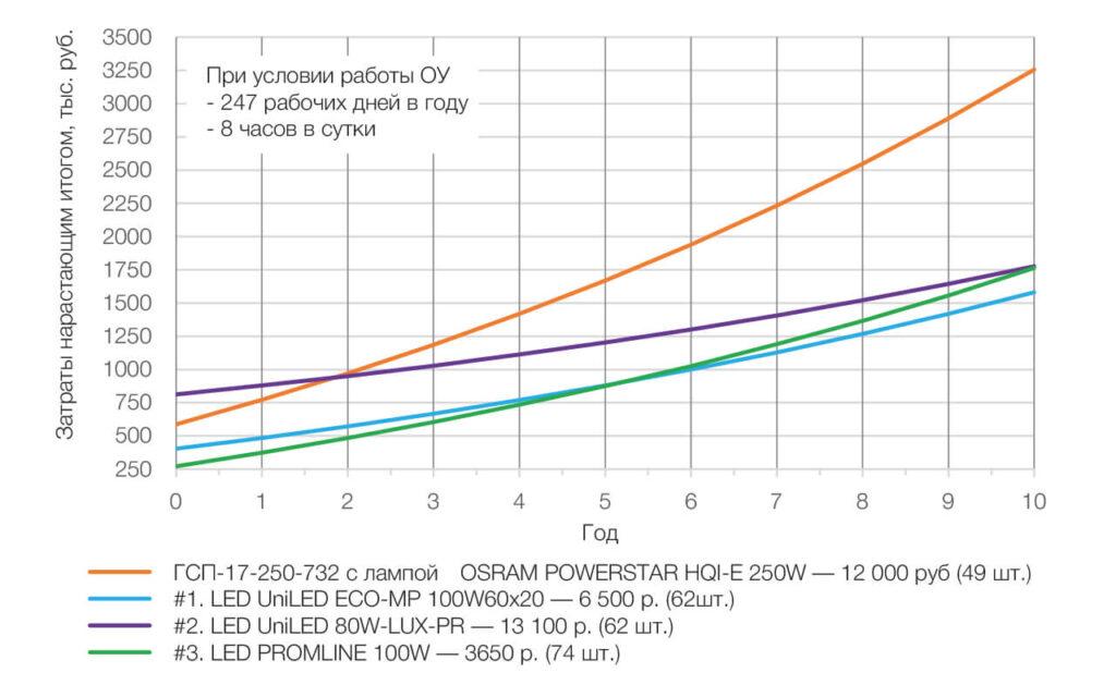 Затраты на осветительную установку нарастающим итогом по годам, тыс. руб. при условии 247 рабочих дней в году, 8 часов в сутки