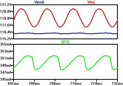 Рисунок 5. Диаграммы простейшего фильтра