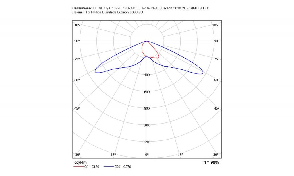 Low cost линза STRADELLA-16-T1-A от LEDIL для освещения дорог