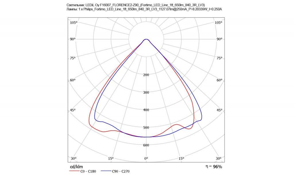 F13853_FLORENCE-Z90 — новая, кардинально удешевленная версия линзы FLORENCE-Z90 от LEDIL