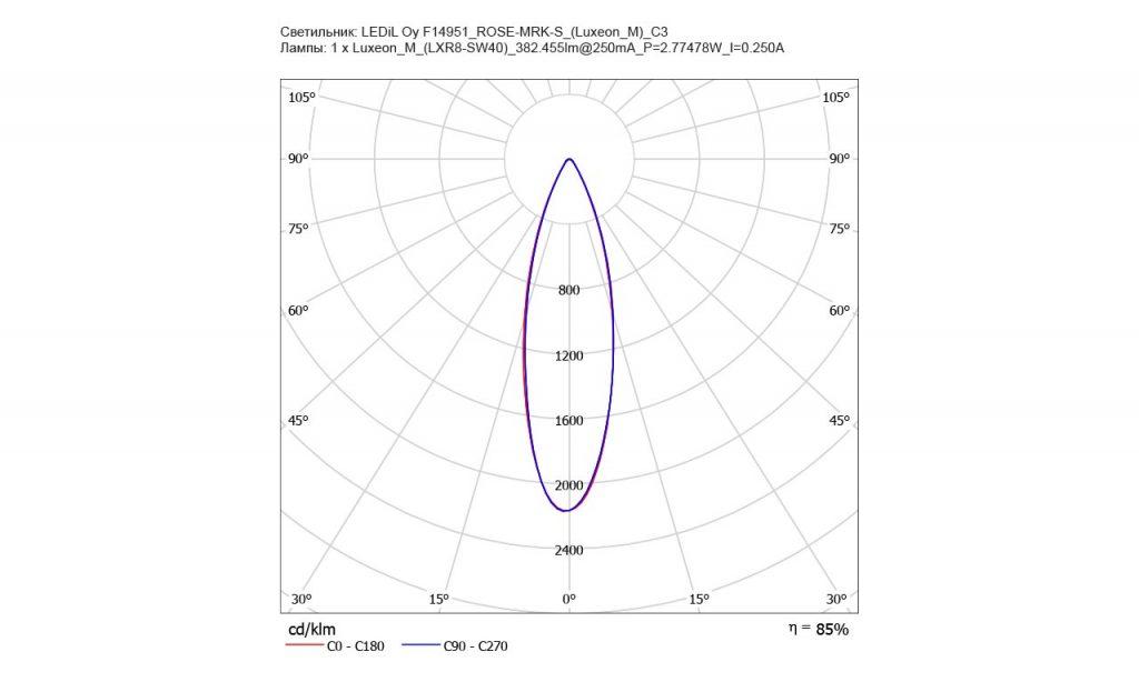 Новые линзы ROSE от Ledil для крупных светодиодов