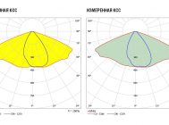 Заявленная и измеренная КСС светильника KEDR 2.0СКУ-32-100-1665-67Х