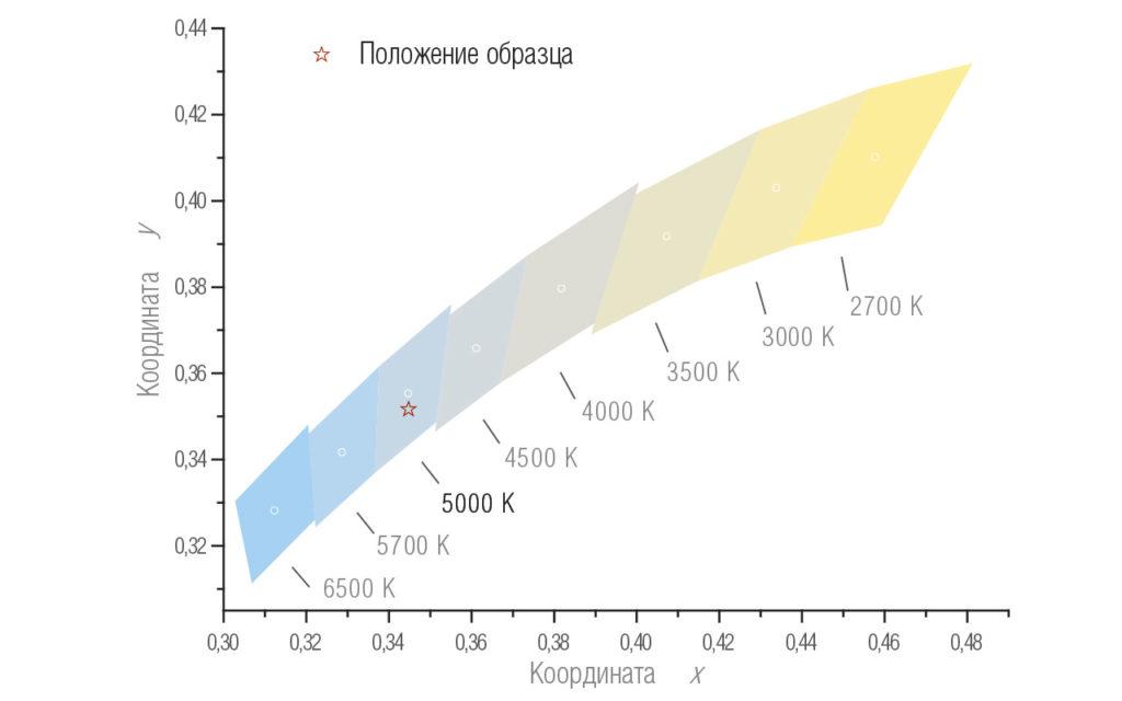 Координаты цветности светильника LMX-65-10000