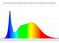 Спектральное распределение излучения светильника LMX-65-10000