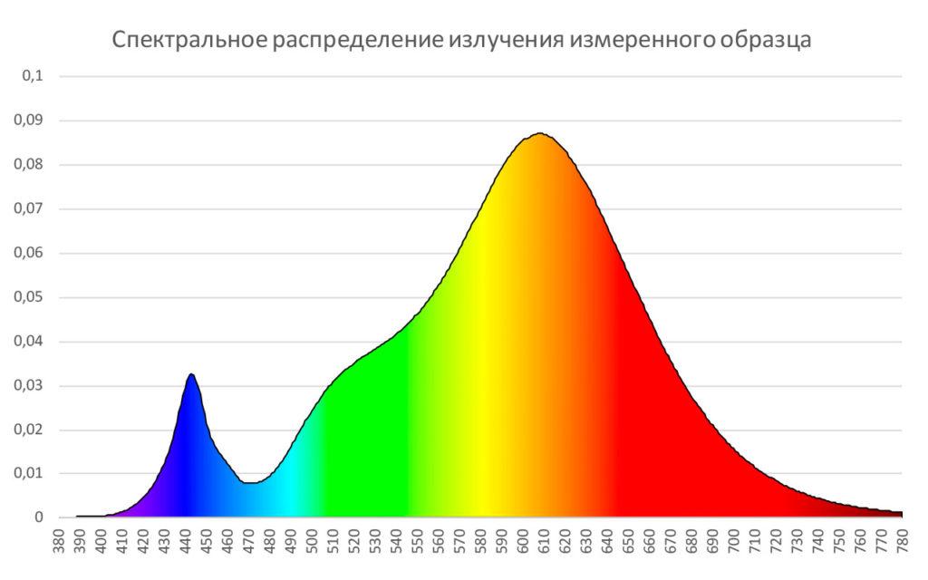 Спектральное распределение излучения светильника LED LuxON Bat 150W-LUX