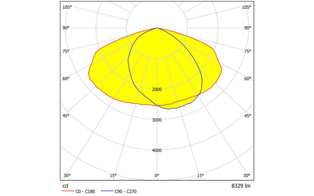 Измеренная КСС светильника LED LuxON Bat 150W-LUX