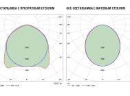 Сравнение КСС светильников с прозрачным и матовым рассеивателями светильника LED Promline 100W от LuxON