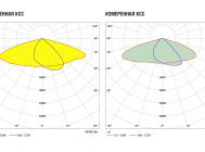 Заявленная и измеренная КСС светильника FREGAT LED 110 (W) HFD 4000K I