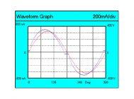 Осциллограммы напряжения и тока светильника FREGAT LED 110 (W) HFD 4000K