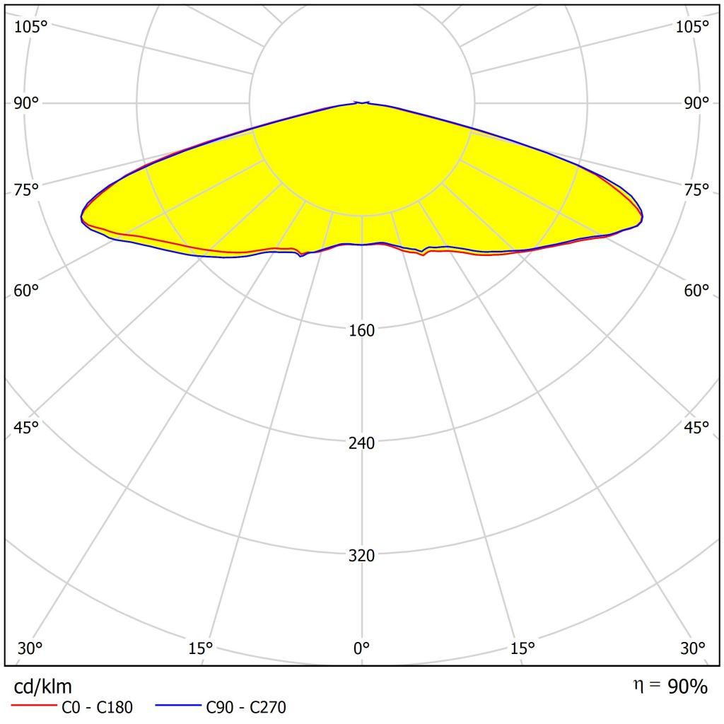 Новая линза STELLA-G2-VSM от Ledil из оптического силикона с широкой симметричной КСС