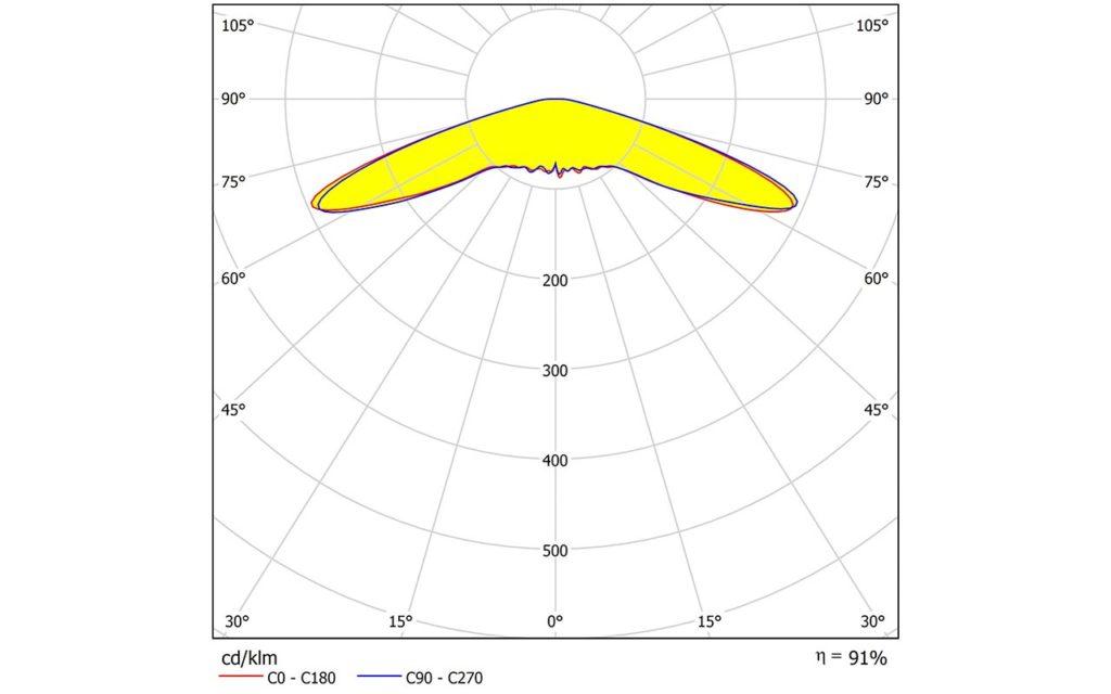 Новая широкая симметричная линза STRADELLA-IP-28-VSM (PMMA и PC) от LEDIL
