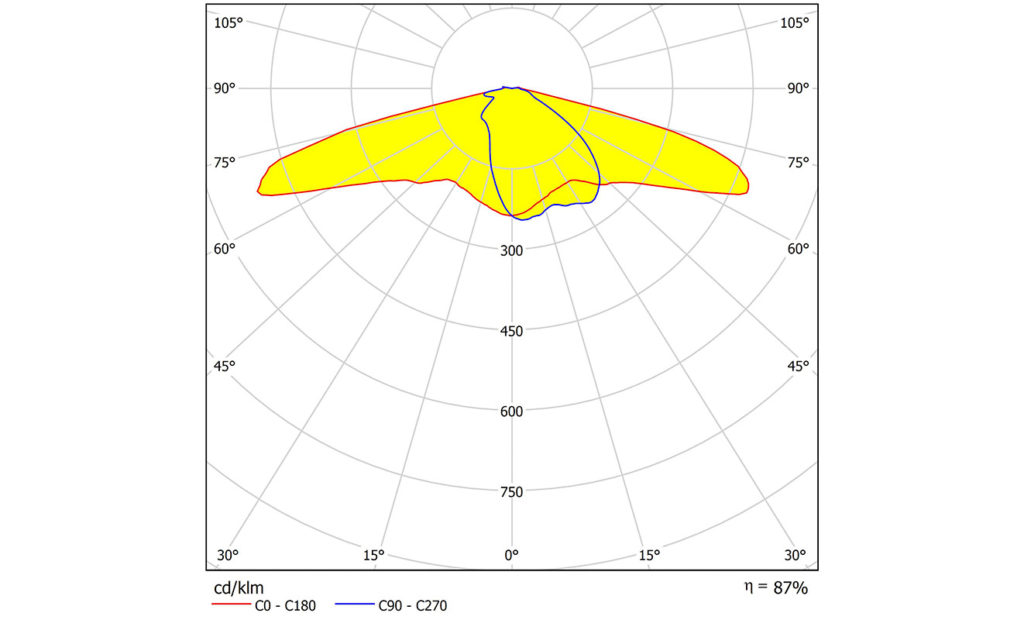 Новая линза STELLA-G2-T2 для COB от LEDIL с широкой осевой КСС