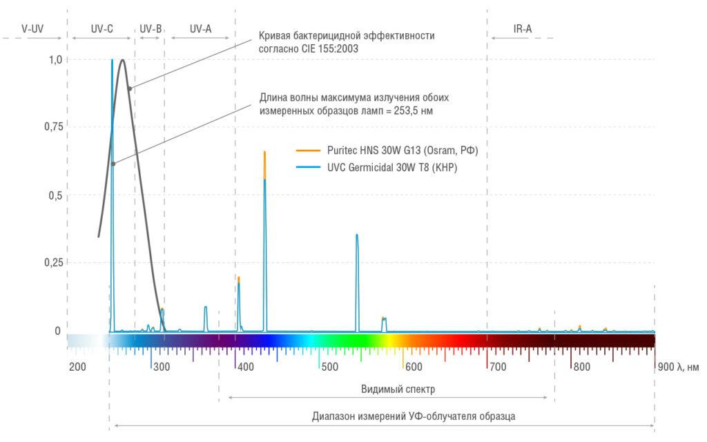 Спектральное распределение излучения УФ-облучателя измеренного образца с двумя разными UVC лампами