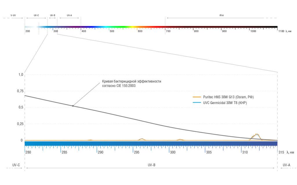 Спектральное распределение бактерицидных ламп в диапазоне UVВ (280-315 нм)