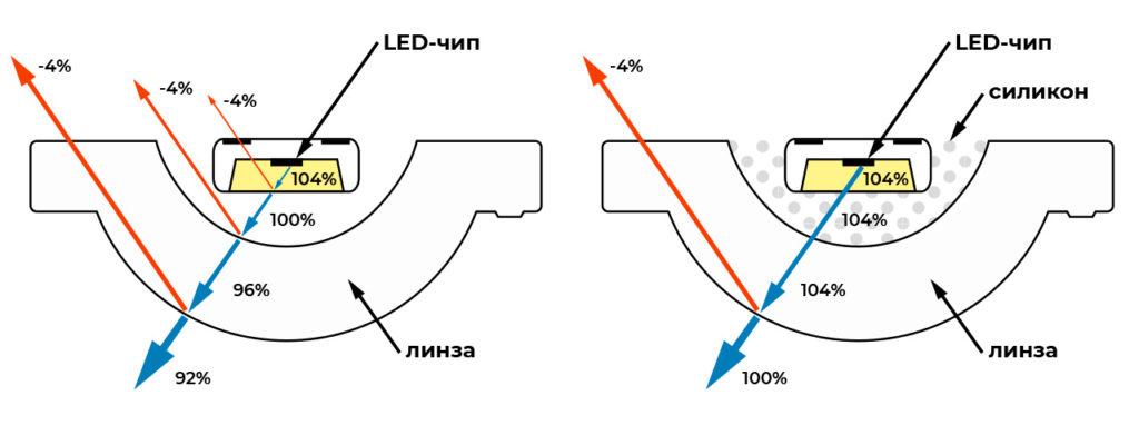 Принцип действия линзы с адаптивным силиконом