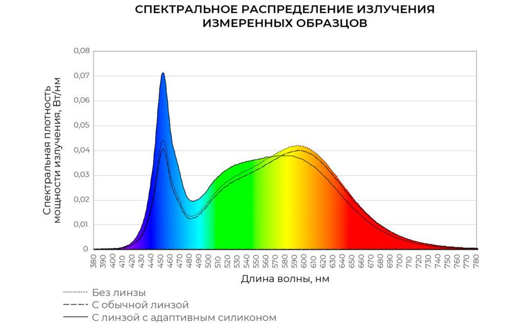 Спектральное распределение излучения светодиодного модуля