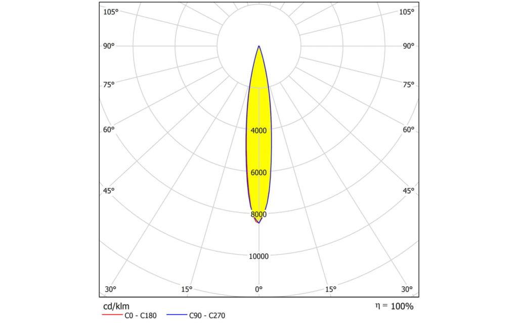 Новые малогабаритные линзы FP16607_LISA3CSP-RS-PIN от LEDIL