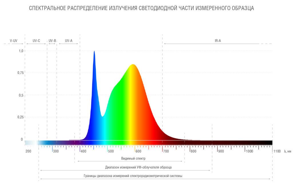 Спектральное распределение светодиодной части измеренного образца