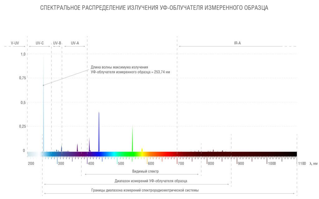 Спектральное распределение УФ-блока измеренного образца во всем спектральном диапазоне