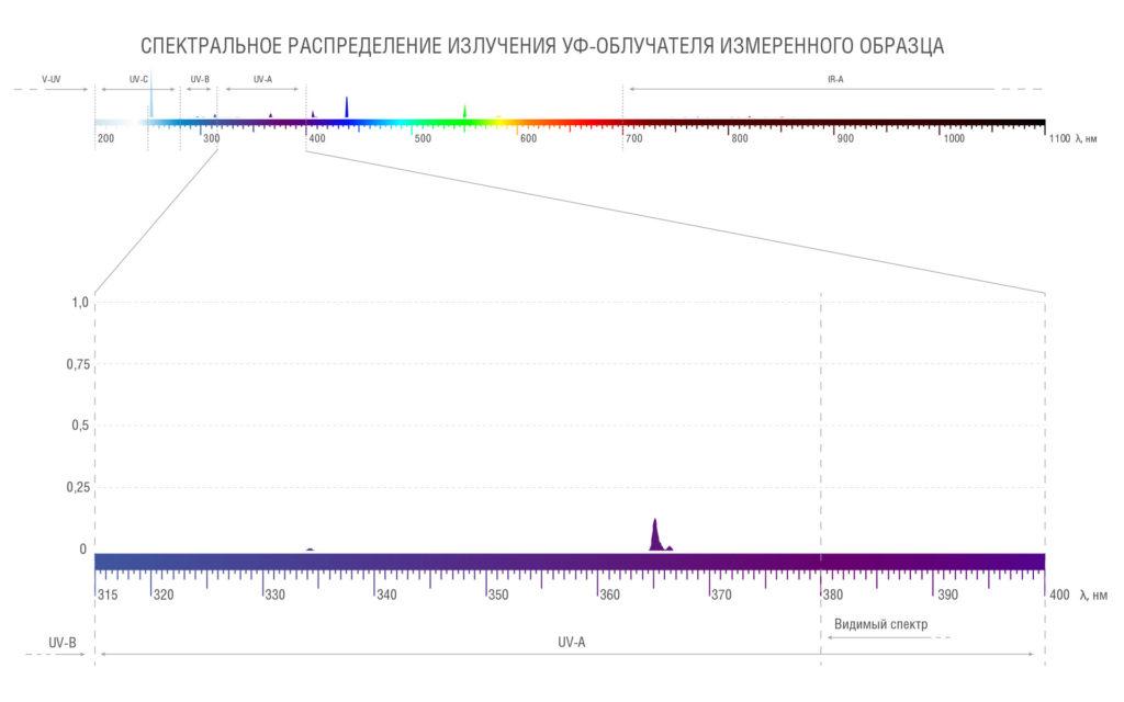 Спектральное распределение УФ-блока измеренного образца в диапазоне UVA (доля излучения 8 %)