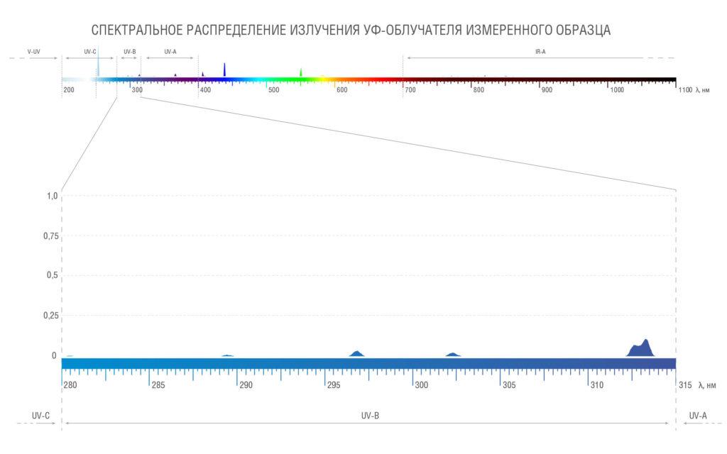 Спектральное распределение УФ-блока измеренного образца в диапазоне UVB (доля излучения 8 %)