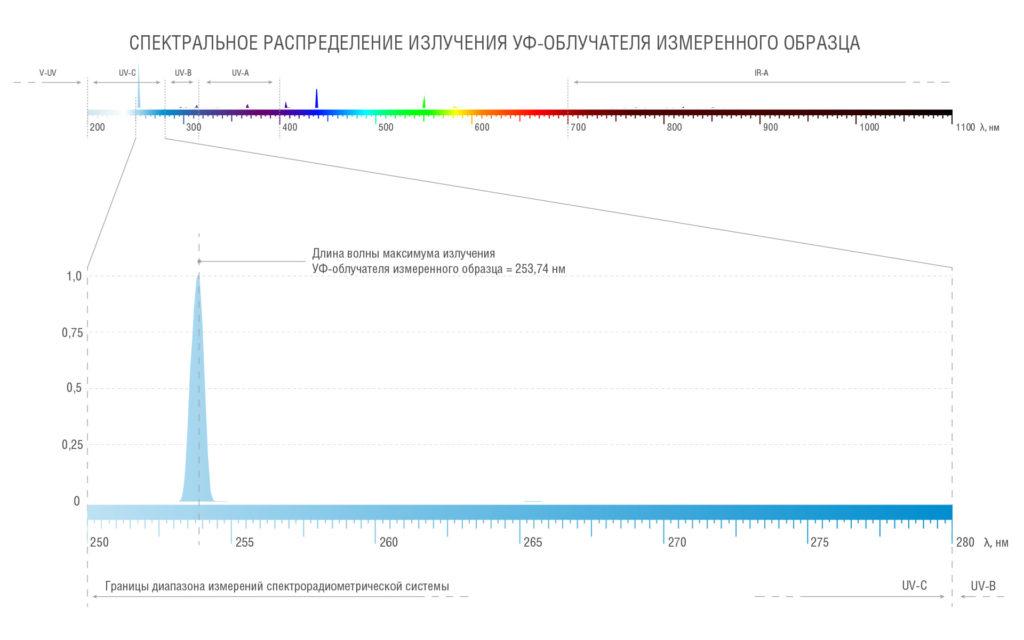 Спектральное распределение УФ-блока измеренного образца в диапазоне UVC (доля излучения 44 %)
