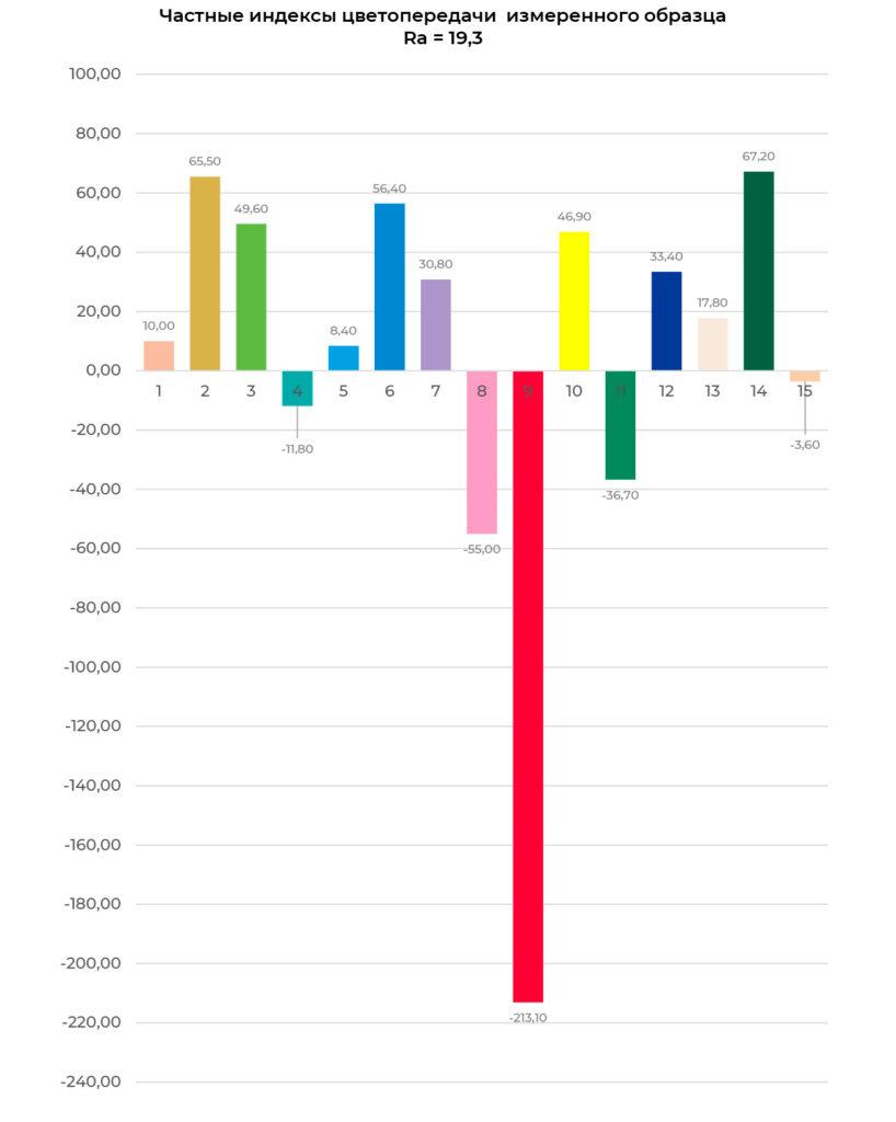 Частные индексы цветопередачи светильника ЖКУ06-150-001 УХЛ1 (лампа ДНаТ 150 Е40/45)