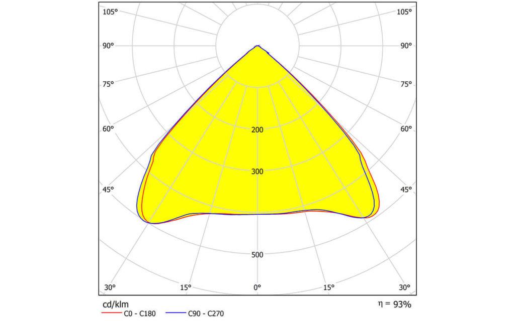 STRADA-IP-8MX — новая групповая линза от LEDIL