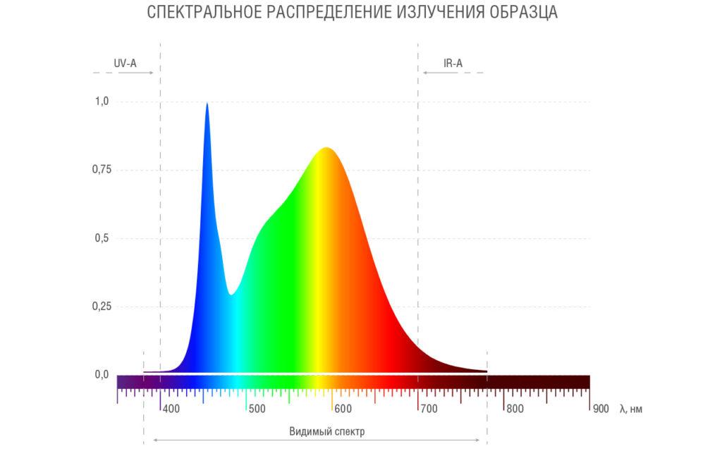 Спектральное распределение излучения светильника ДВО 12 LITE C