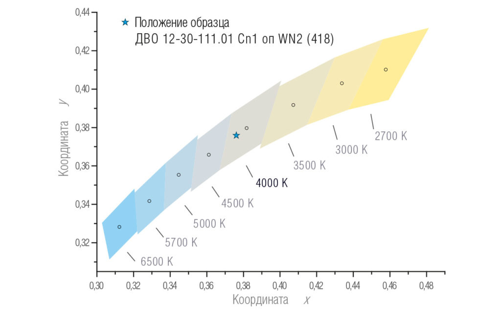 Координаты цветности светильника ДВО 12 LITE C