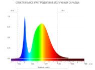 Спектральное распределение излучения образца