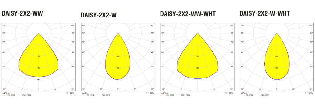 Диаграмма распределения света линз DAISY-2X2-all-ies
