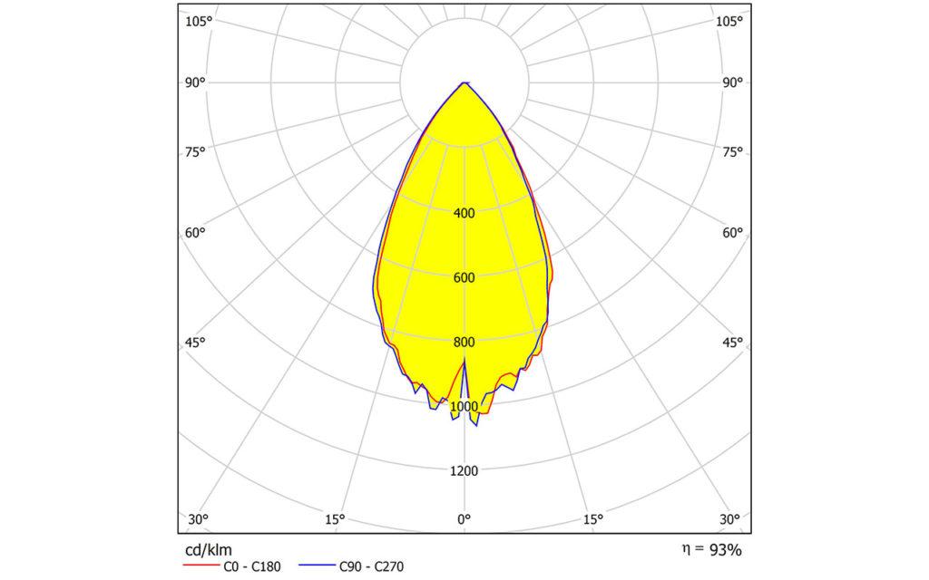Новые ультрадешевые групповые линзы STRADELLA-16-HB-M2 от LEDIL