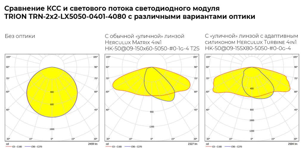 Кривые силы света светодиодного модуля без оптики и с двумя вариантами «уличных» линз