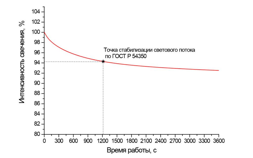 Стабилизация светового потока KEDR LE-СБУ-32-150-2004-67Х