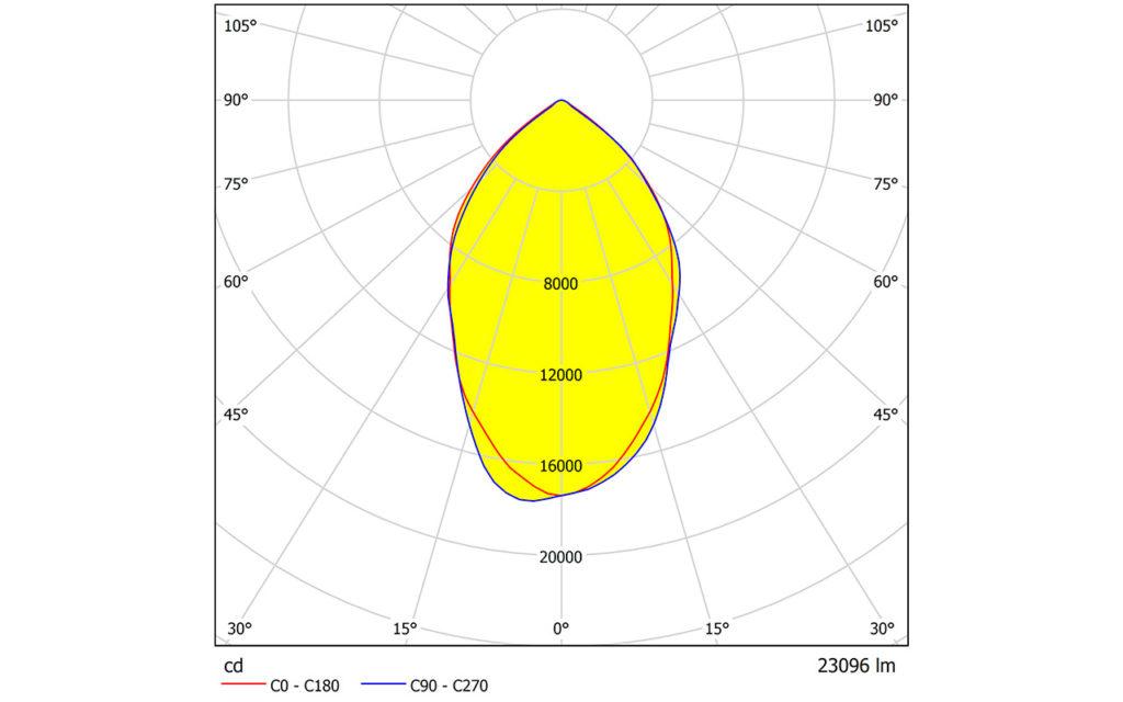 Кривая силы света KEDR LE-СБУ-32-150-2004-67Х