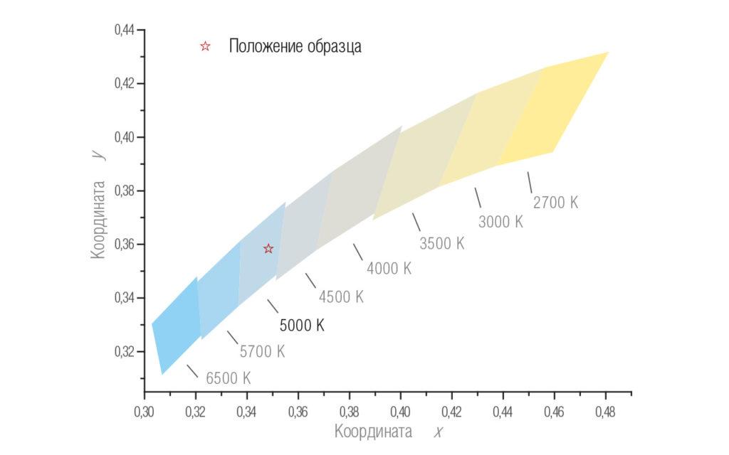 Координаты цветности KEDR LE-СБУ-32-150-2004-67Х