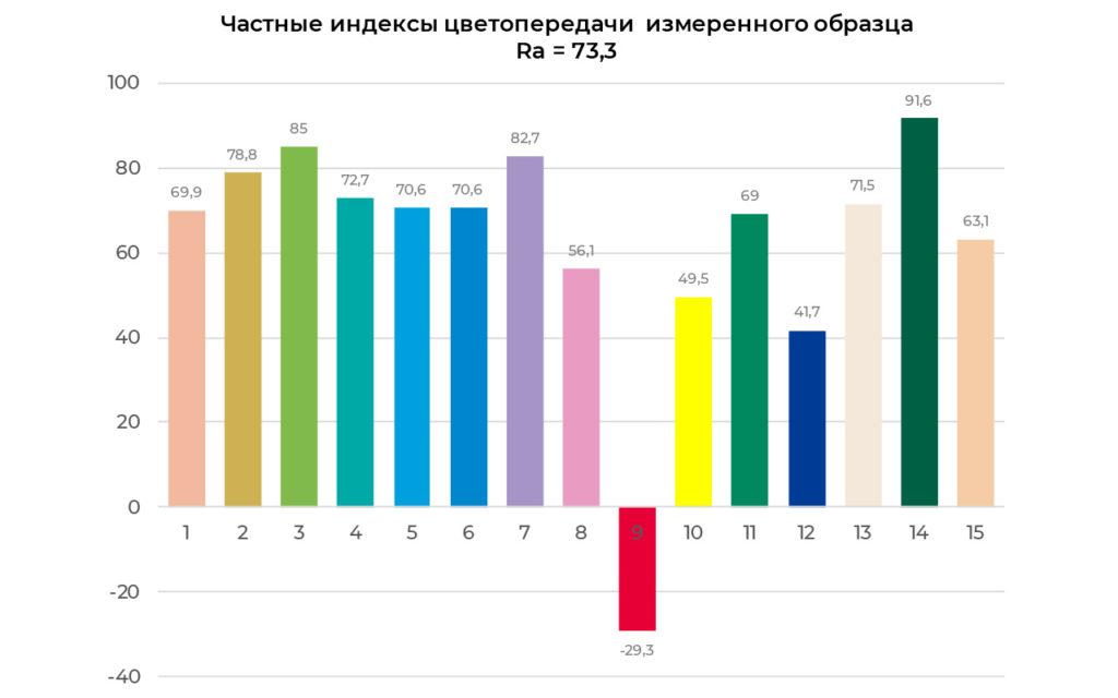 Частные индексы цветопередачи светильника KEDR LE-СБУ-32-150-2004-67Х