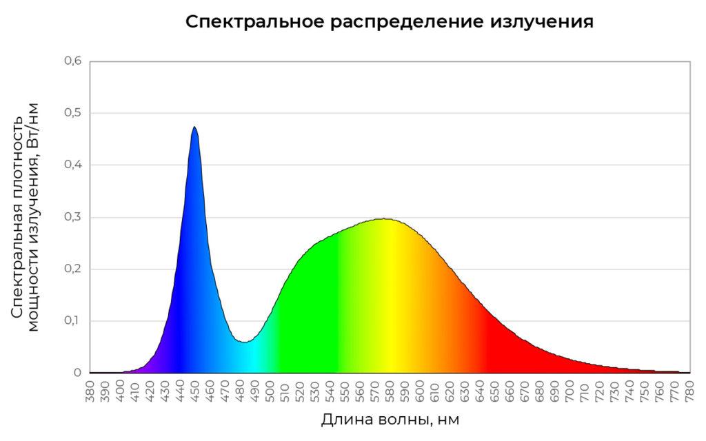 Спектральное распределение излучения образца KEDR LE-СБУ-32-150-2004-67Х