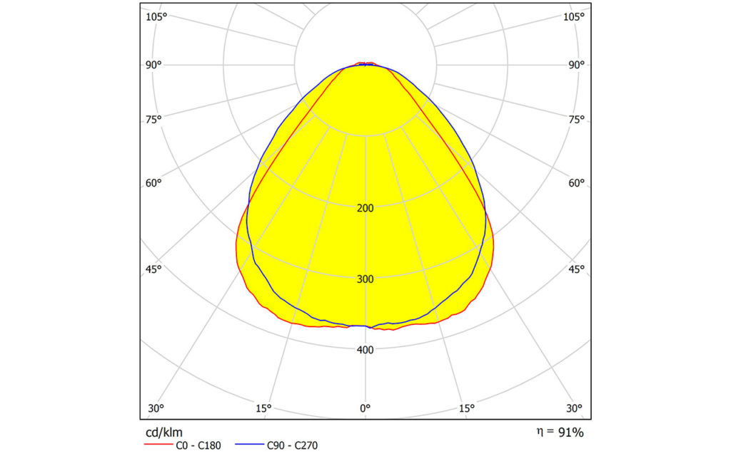 LEDIL представляет новые экструзионные линзы LINDA-WW2