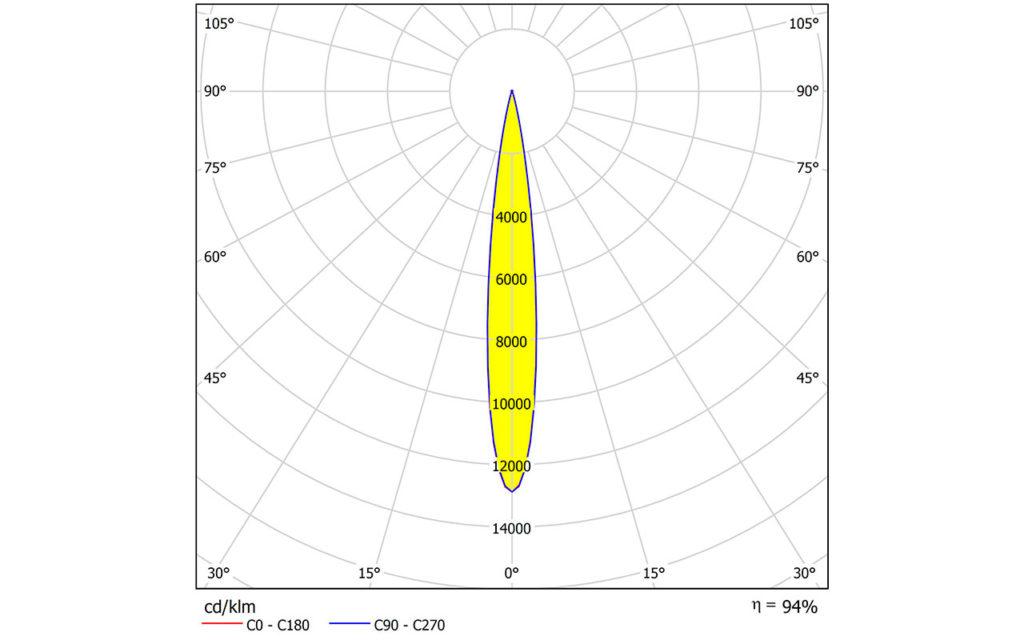 Новая линза ILONA-SS для CoB матриц с LES менее 10 мм