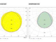 Заявленная и измеренная КСС светильника Universal Plus 01А-38D-4U+