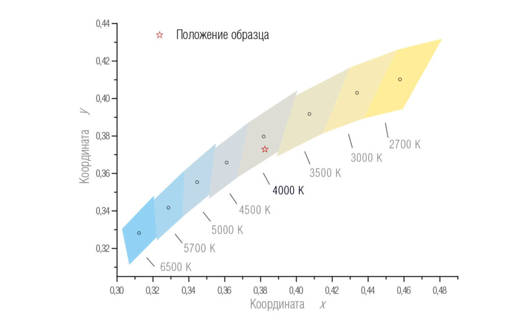 Координаты цветности светильника Universal Plus 01А-38D-4U+